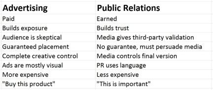 adevertising vs PR